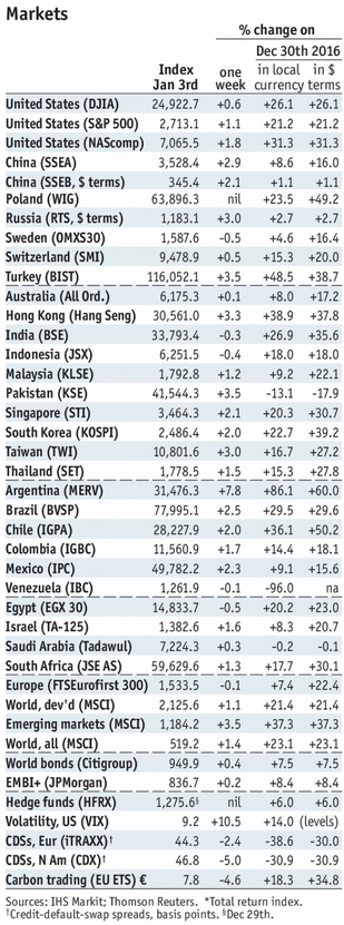 Stock Markets Emerging Markets, January 03