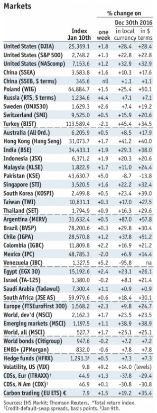 Stock Markets Emerging Markets, January 10