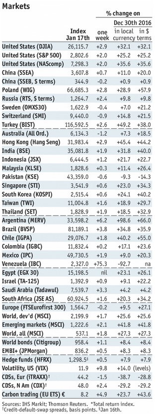 Stock Markets Emerging Markets, January 17