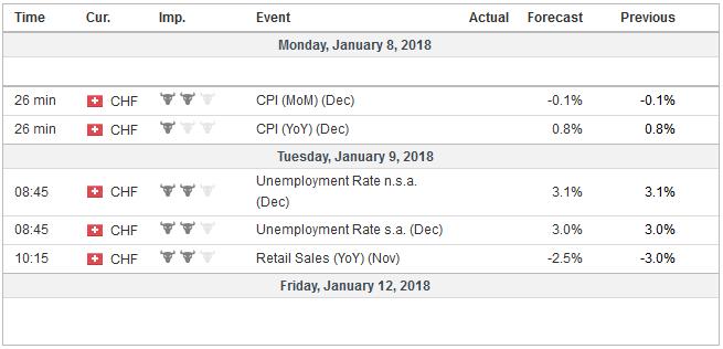 Economic Events: Switzerland, Week January 08