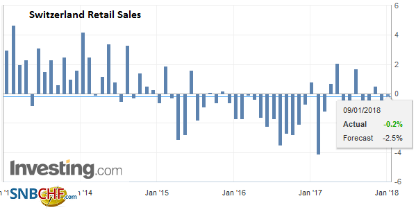 Switzerland Retail Sales YoY, November 2017