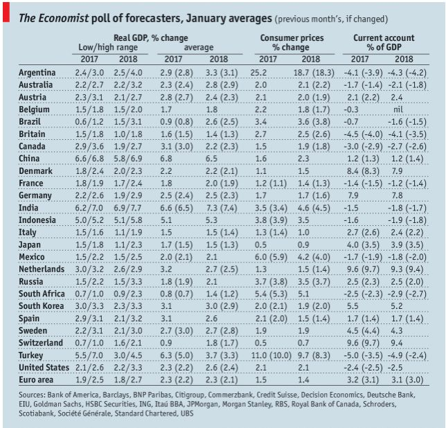The Economist poll of forecasters, January 2018