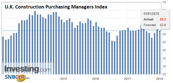 U.K. Construction Purchasing Managers Index (PMI), Dec 2017