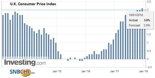 U.K. Consumer Price Index (CPI) YoY, December 2017