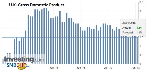 U.K. Gross Domestic Product (GDP) YoY, Q4 2017