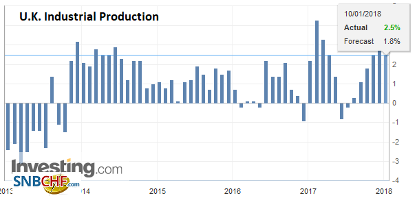 U.K. Industrial Production YoY, Nov 2017