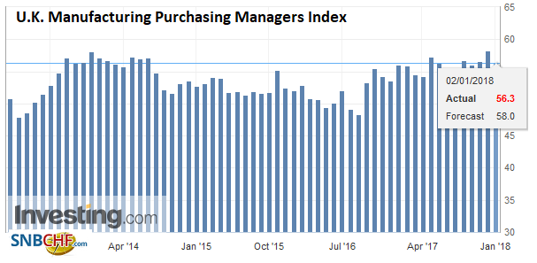 U.K. Manufacturing Purchasing Managers Index (PMI), Dec 2017