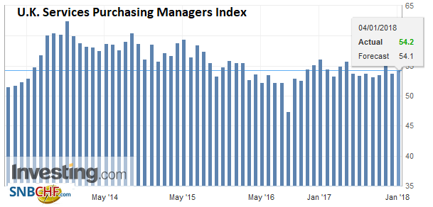 U.K. Services Purchasing Managers Index (PMI), Dec 2017