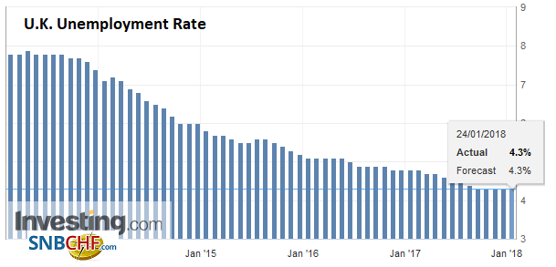 U.K. Unemployment Rate, Nov 2017