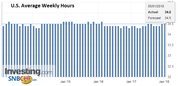 U.S. Average Weekly Hours, Dec 2017