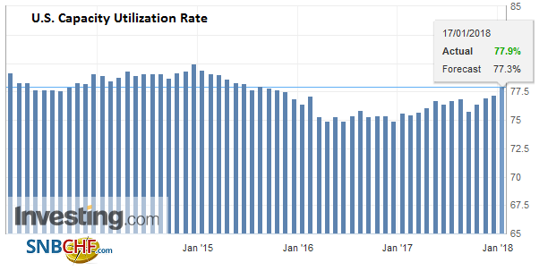 U.S. Capacity Utilization Rate, December 2017