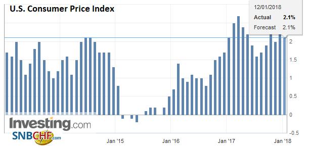 U.S. Consumer Price Index (CPI) YoY, Dec 2017