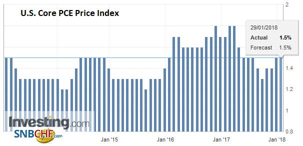 U.S. Core PCE Price Index YoY, Dec 2017