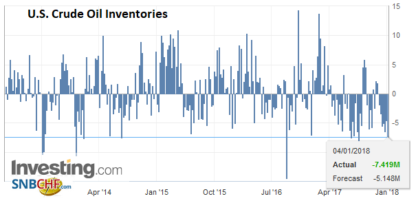 U.S. Crude Oil Inventories, January 2017