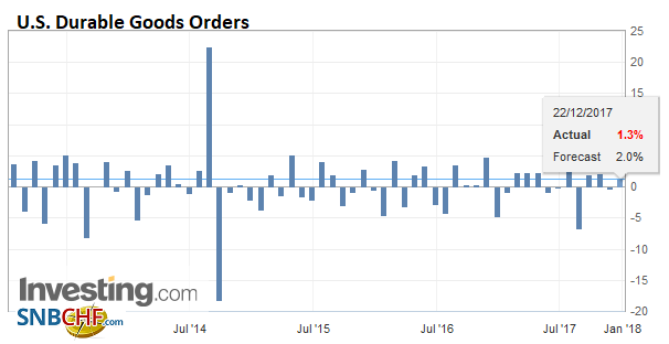 U.S. Durable Goods Orders, Dec 2017