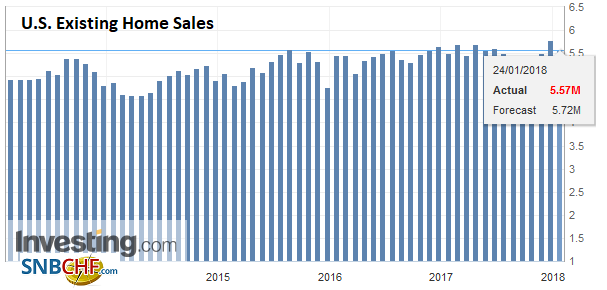 U.S. Existing Home Sales, Dec 2017