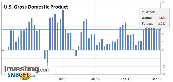 U.S. Gross Domestic Product (GDP) QoQ, Q4 2017