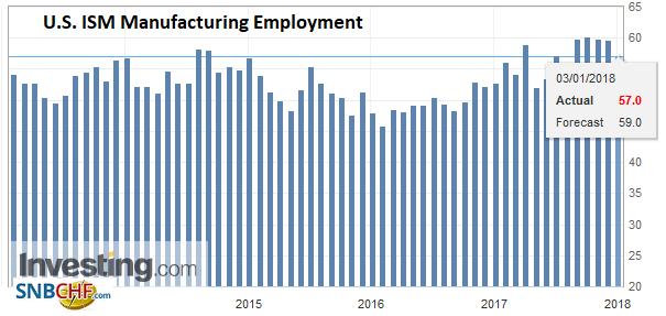 U.S. ISM Manufacturing Employment, Dec 2017
