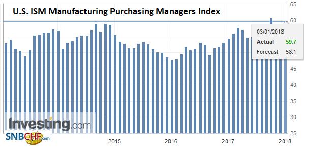 U.S. ISM Manufacturing Purchasing Managers Index (PMI), Dec 2017