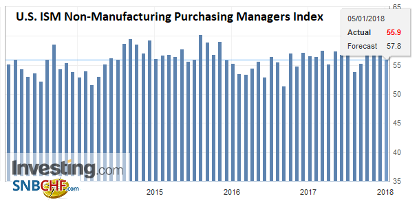 U.S. ISM Non-Manufacturing Purchasing Managers Index (PMI), Dec 2017