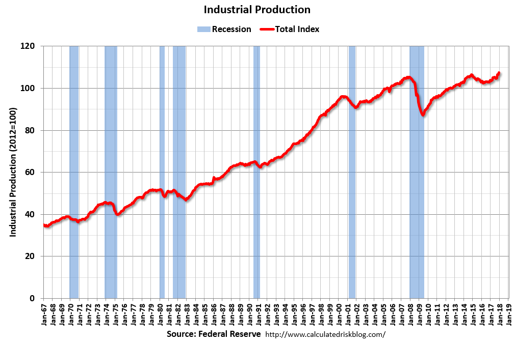 U.S. Industrial Production, December 2017