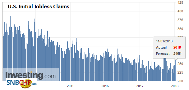 U.S. Initial Jobless Claims, 11 January
