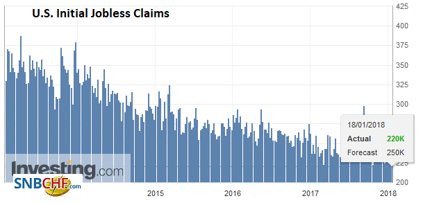 U.S. Initial Jobless Claims, January 18
