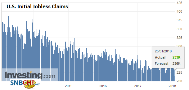 U.S. Initial Jobless Claims, January 25