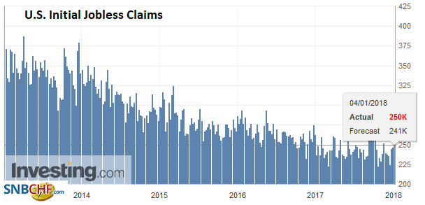 U.S. Initial Jobless Claims, 4 January