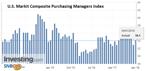 U.S. Markit Composite Purchasing Managers Index (PMI), Dec 2017