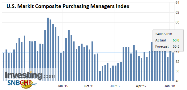 U.S. Markit Composite Purchasing Managers Index (PMI), Jan 2018