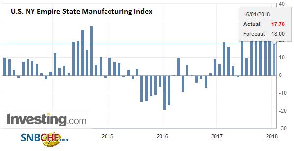 U.S. NY Empire State Manufacturing Index, Janaury 2018