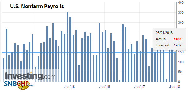 U.S. Nonfarm Payrolls, Dec 2017