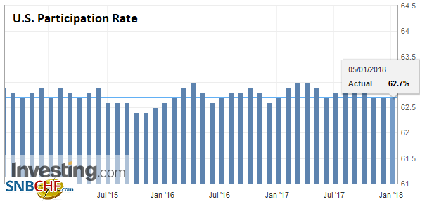 U.S. Participation Rate, Dec 2017