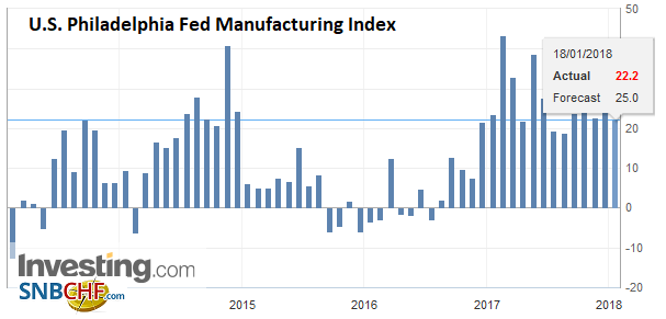 U.S. Philadelphia Fed Manufacturing Index, Jan 2018