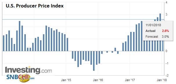 U.S. Producer Price Index (PPI) YoY, Dec 2017