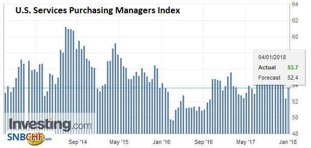 U.S. Services Purchasing Managers Index (PMI), Jan 2018