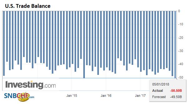 U.S. Trade Balance, Nov 2017
