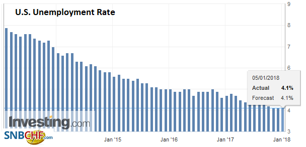 U.S. Unemployment Rate, Dec 2017