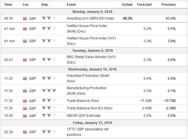 Economic Events: United Kingdom, Week January 08