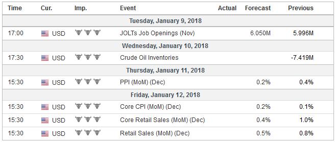 Economic Events: United States, Week January 08