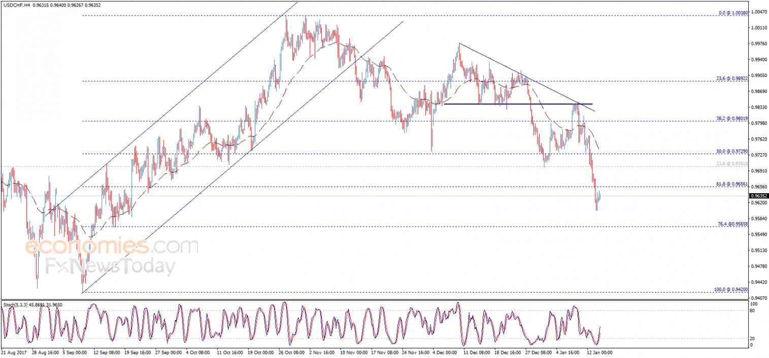 USD/CHF, January 16