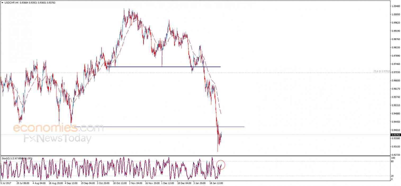 USD/CHF, January 30