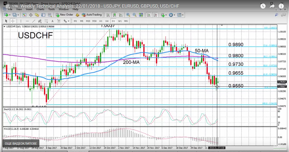 USD/CHF with Technical Indicators, January 22