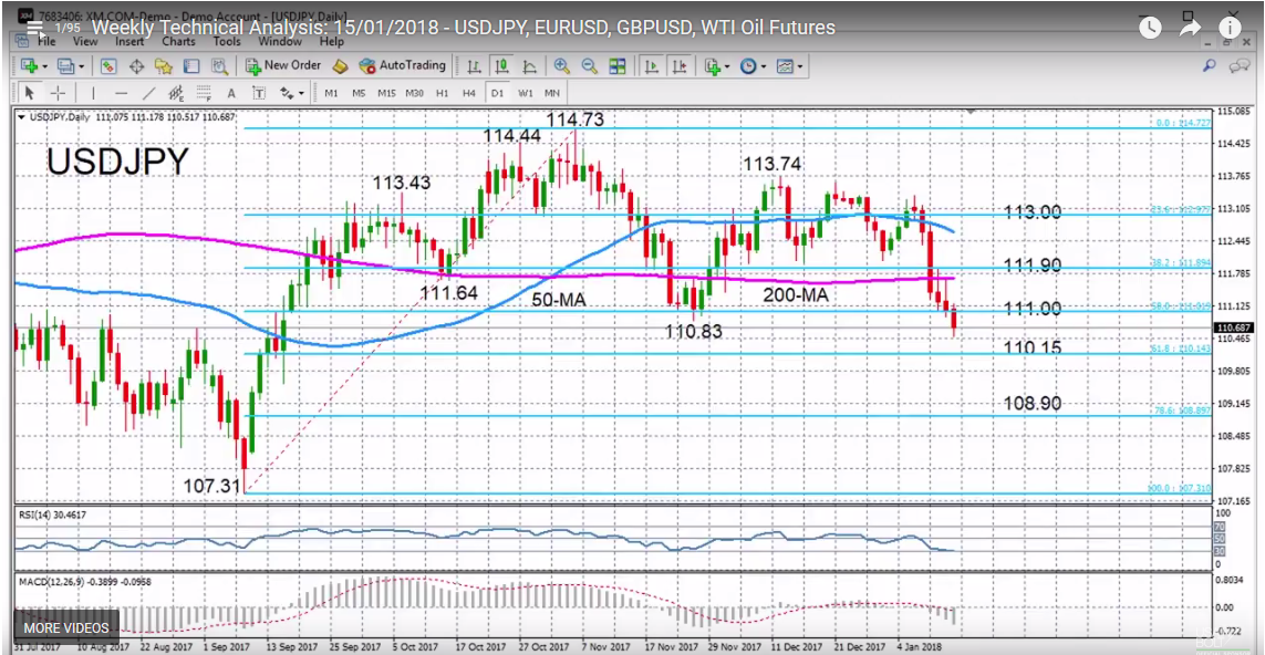 USD/JPY with Technical Indicators, January 15