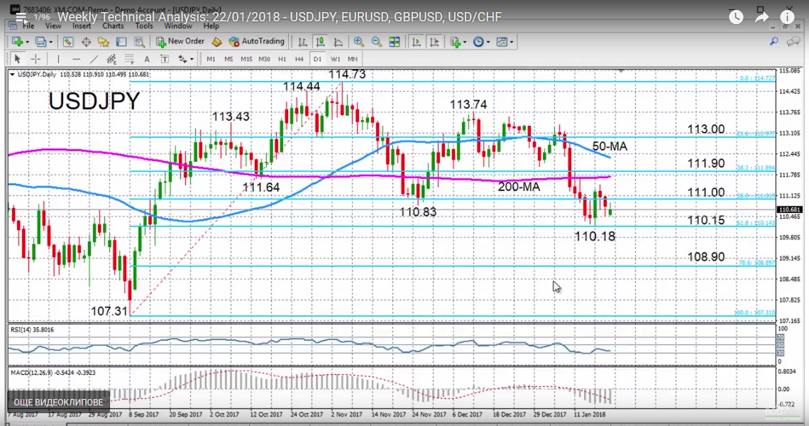 USD/JPY with Technical Indicators, January 22
