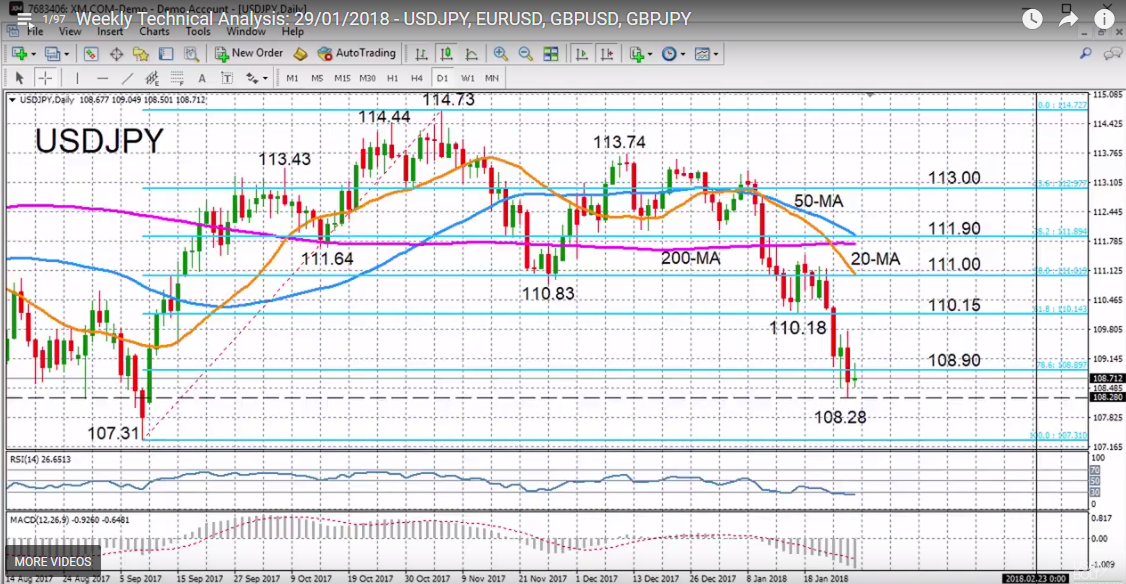 USD/JPY with Technical Indicators, January 29