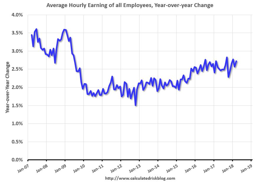 US Average Hourly Earnings, Jan 2007 - Apr 2018