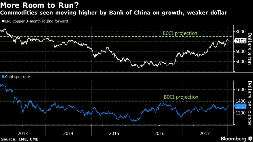 Bank of China Growth Weaker Dollar, 2013 - 2017