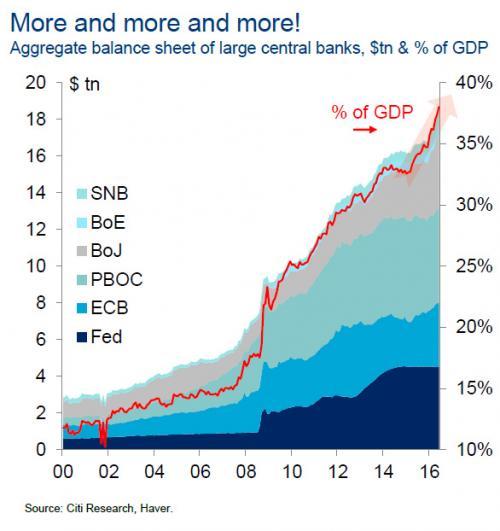 Aggregate Balance Sheet of Large Central Banks, 2000 - 2017